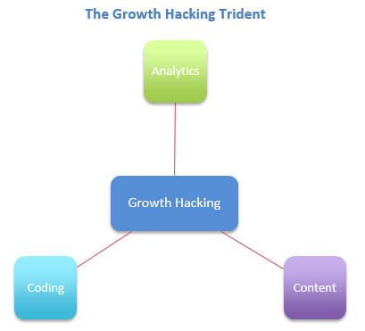 Growth Hacking Trident